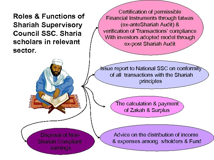 Roles & Functions of Shariah Supervisory Council SSC. Sharia scholars in relevant sector. Certification