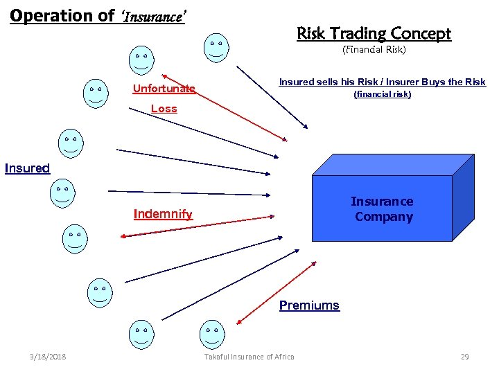 Operation of 'Insurance' Risk Trading Concept (Financial Risk) Unfortunate Insured sells his Risk /