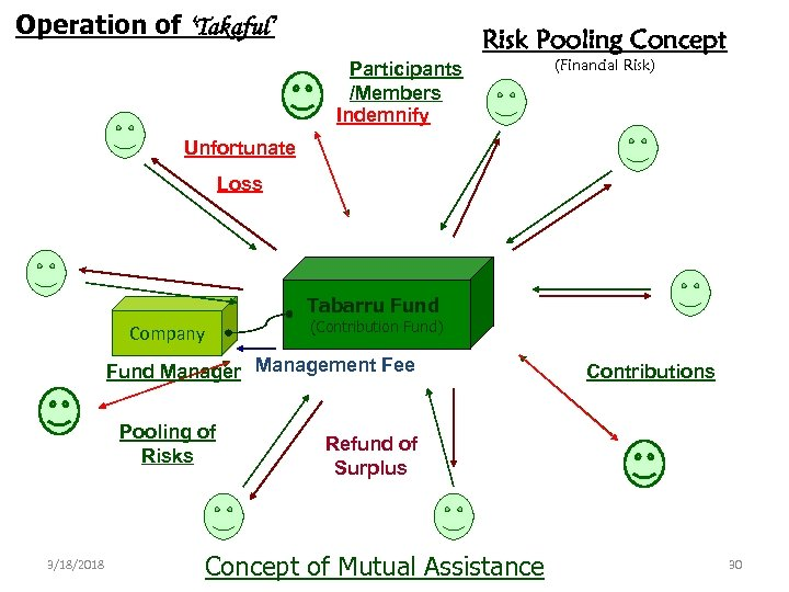 Operation of 'Takaful' Risk Pooling Concept Participants /Members Indemnify (Financial Risk) Unfortunate Loss Tabarru