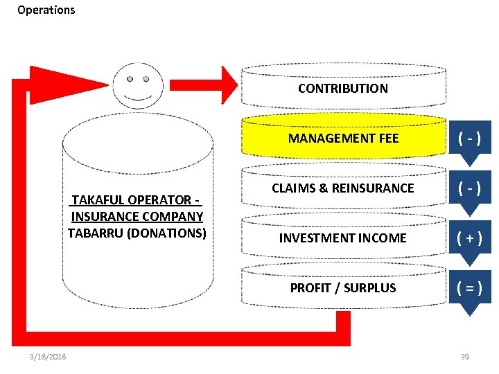 Operations CONTRIBUTION MANAGEMENT FEE 3/18/2018 CLAIMS & REINSURANCE (-) INVESTMENT INCOME (+) PROFIT /