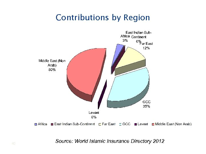 Contributions by Region 40 Source: World Islamic Insurance Directory 2012