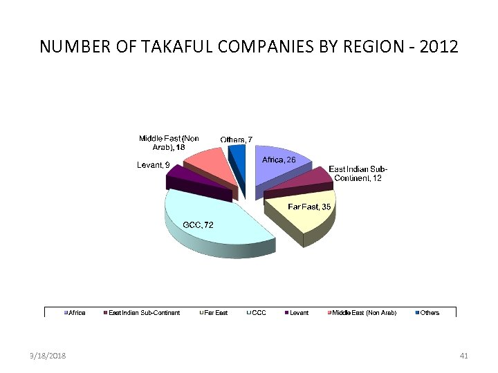 NUMBER OF TAKAFUL COMPANIES BY REGION - 2012 3/18/2018 41