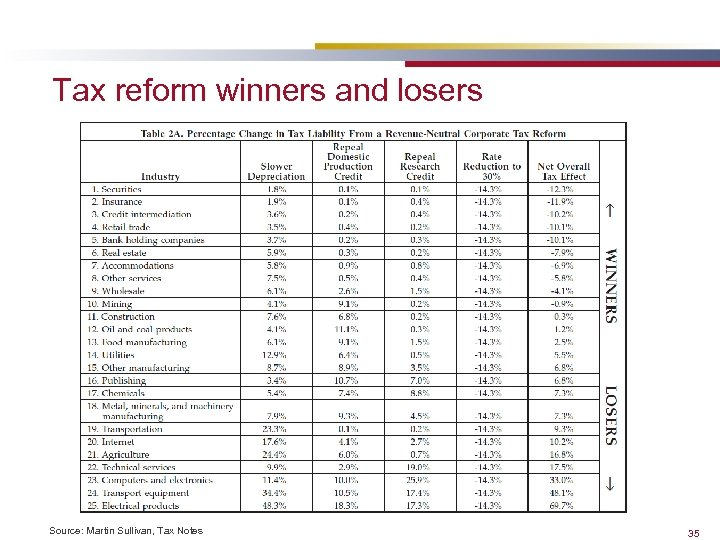 Tax reform winners and losers Source: Martin Sullivan, Tax Notes 35