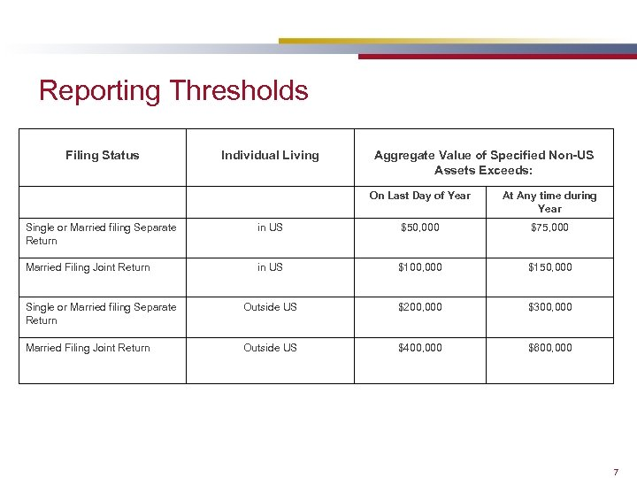 Reporting Thresholds Filing Status Individual Living Aggregate Value of Specified Non-US Assets Exceeds: On