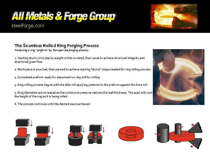steelforge. com The Seamless Rolled Ring Forging Process Producing a ring
