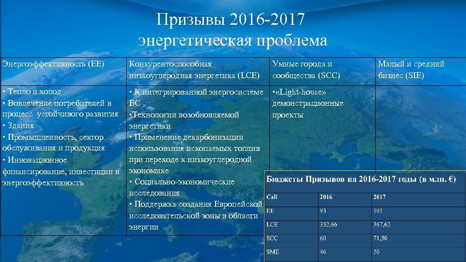 Призывы 2016 -2017 энергетическая проблема Энергоэффективность (EE) Конкурентоспособная низкоуглеродная энергетика (LCE) Умные города и
