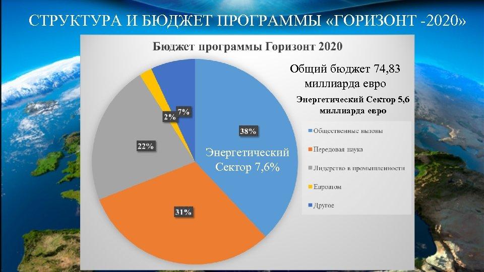 СТРУКТУРА И БЮДЖЕТ ПРОГРАММЫ «ГОРИЗОНТ -2020» Общий бюджет 74, 83 миллиарда евро Энергетический Сектор