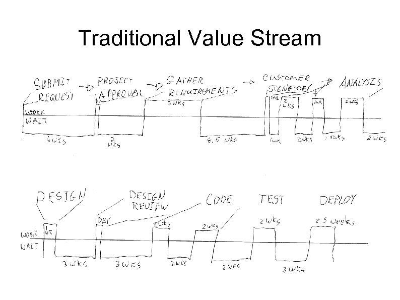Traditional Value Stream