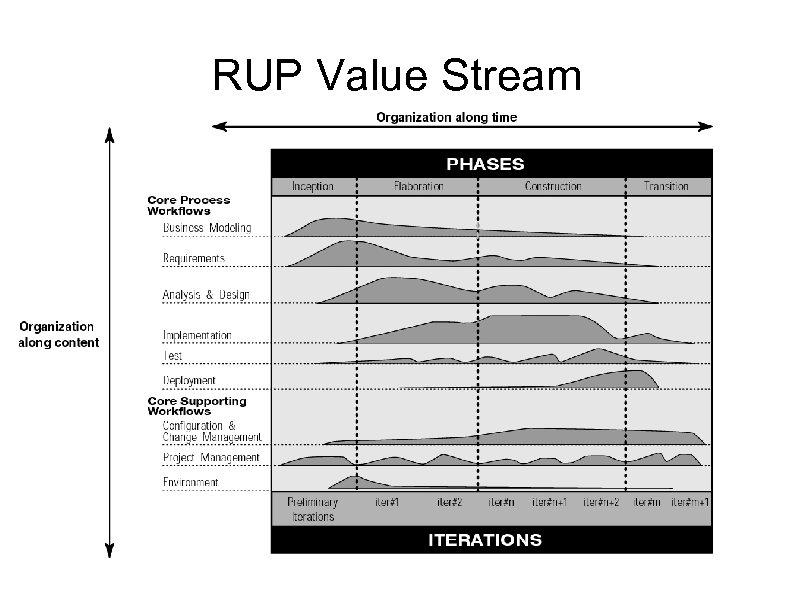 RUP Value Stream