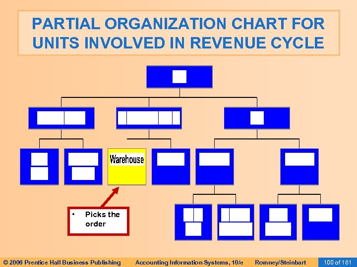 PARTIAL ORGANIZATION CHART FOR UNITS INVOLVED IN REVENUE CYCLE • Picks the order ©