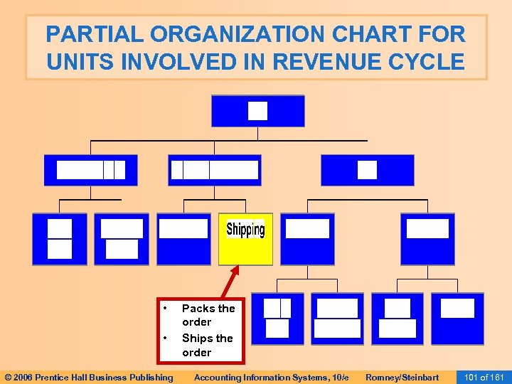 PARTIAL ORGANIZATION CHART FOR UNITS INVOLVED IN REVENUE CYCLE • • © 2006 Prentice