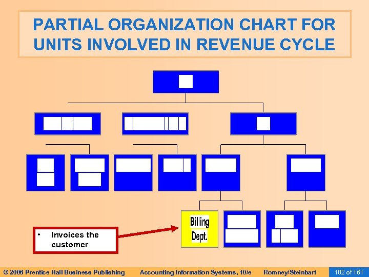 PARTIAL ORGANIZATION CHART FOR UNITS INVOLVED IN REVENUE CYCLE • Invoices the customer ©