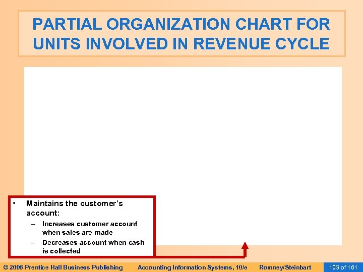 PARTIAL ORGANIZATION CHART FOR UNITS INVOLVED IN REVENUE CYCLE • Maintains the customer's account: