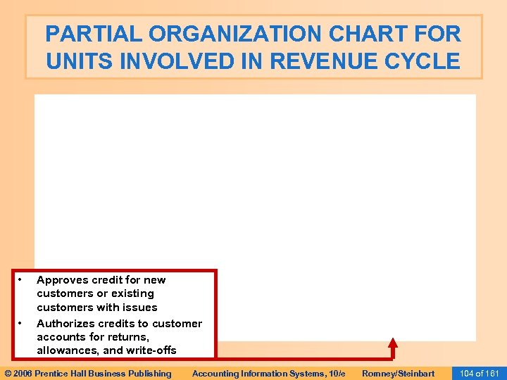 PARTIAL ORGANIZATION CHART FOR UNITS INVOLVED IN REVENUE CYCLE • • Approves credit for