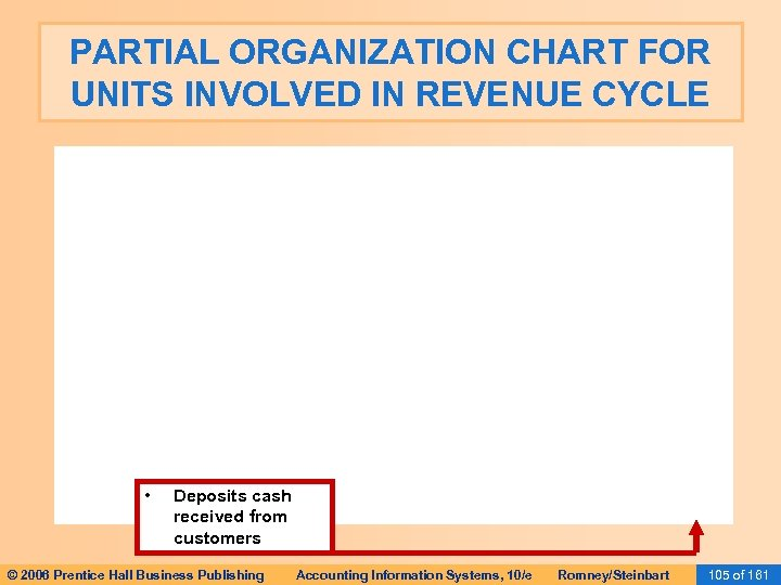 PARTIAL ORGANIZATION CHART FOR UNITS INVOLVED IN REVENUE CYCLE • Deposits cash received from