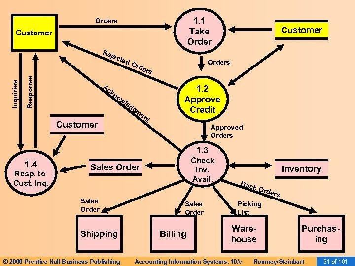 1. 1 Take Orders Customer Response Inquiries Rej ect ed Ac Ord Customer Orders