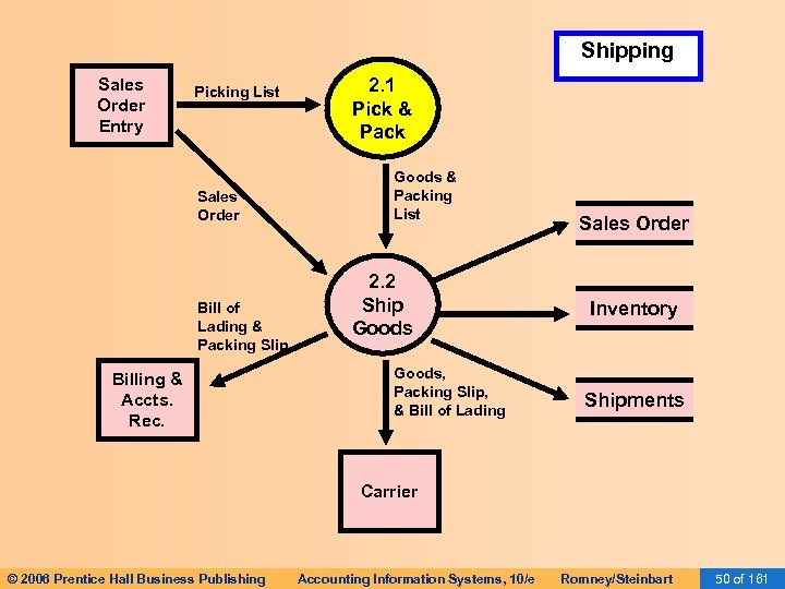 Shipping Sales Order Entry Picking List Sales Order Bill of Lading & Packing Slip