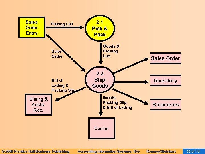 Sales Order Entry Picking List Sales Order Bill of Lading & Packing Slip Billing