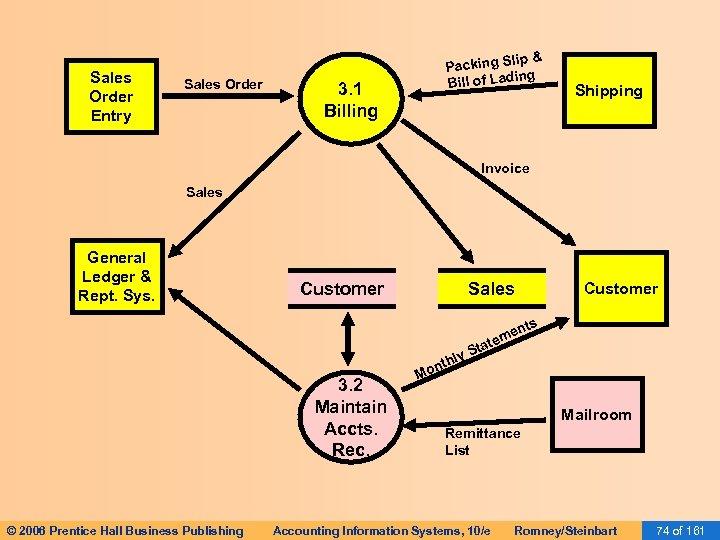 Sales Order Entry Sales Order p& Packing Sli ing Bill of Lad 3. 1
