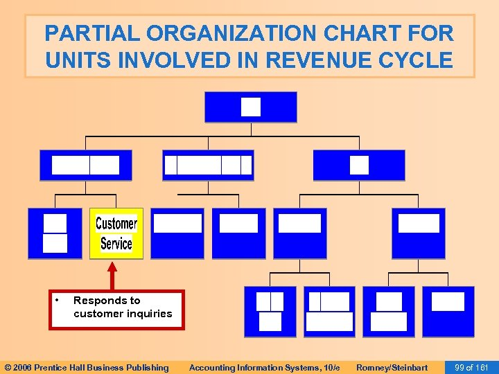 PARTIAL ORGANIZATION CHART FOR UNITS INVOLVED IN REVENUE CYCLE • Responds to customer inquiries