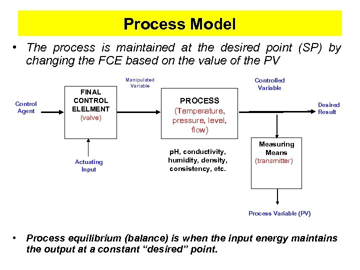 Process Model • The process is maintained at the desired point (SP) by changing