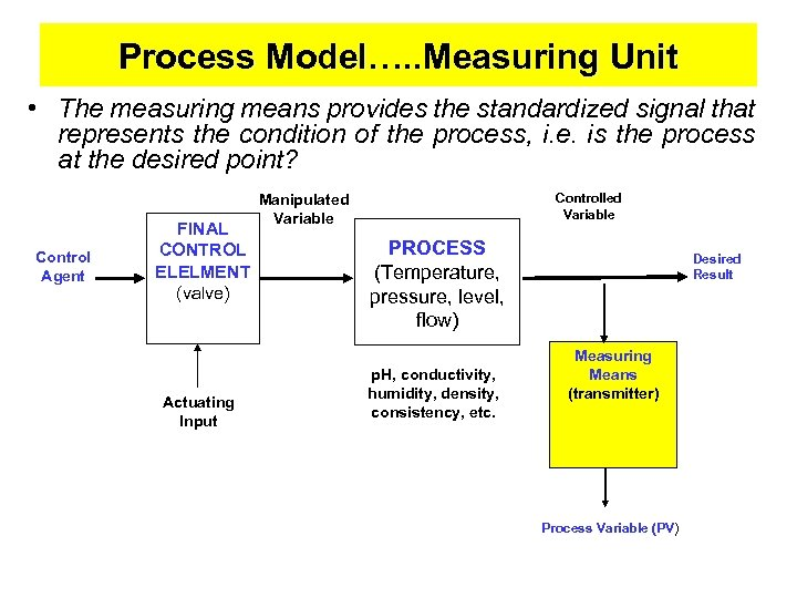 Process Model…. . Measuring Unit • The measuring means provides the standardized signal that