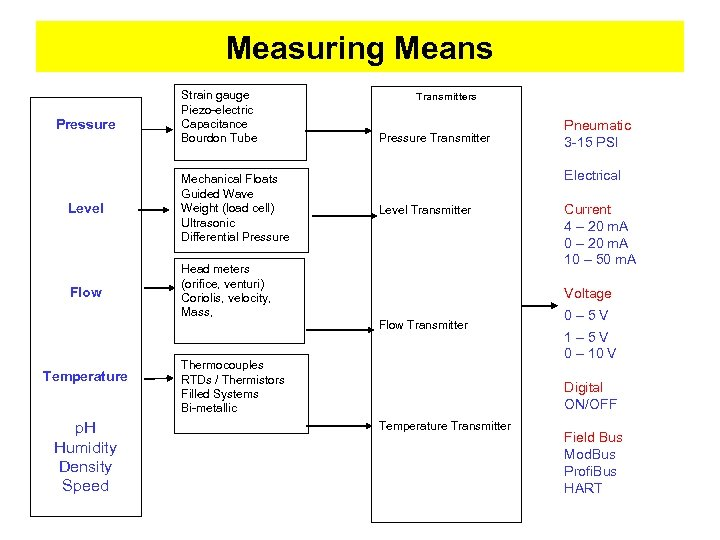 Measuring Means Pressure Strain gauge Piezo-electric Capacitance Bourdon Tube Level Mechanical Floats Guided Wave