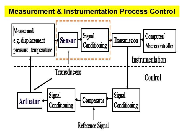Measurement & Instrumentation Process Control