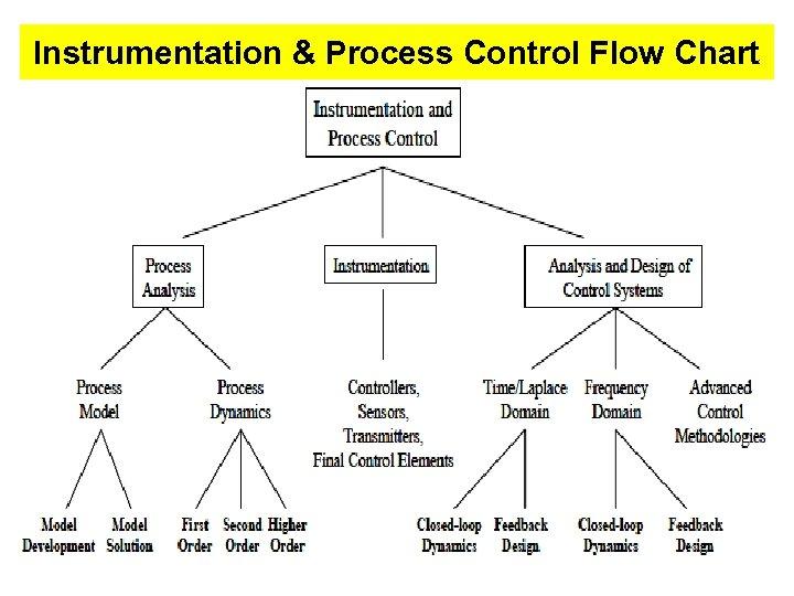 Instrumentation & Process Control Flow Chart