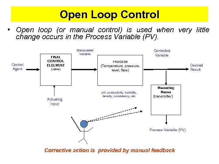 Open Loop Control • Open loop (or manual control) is used when very little