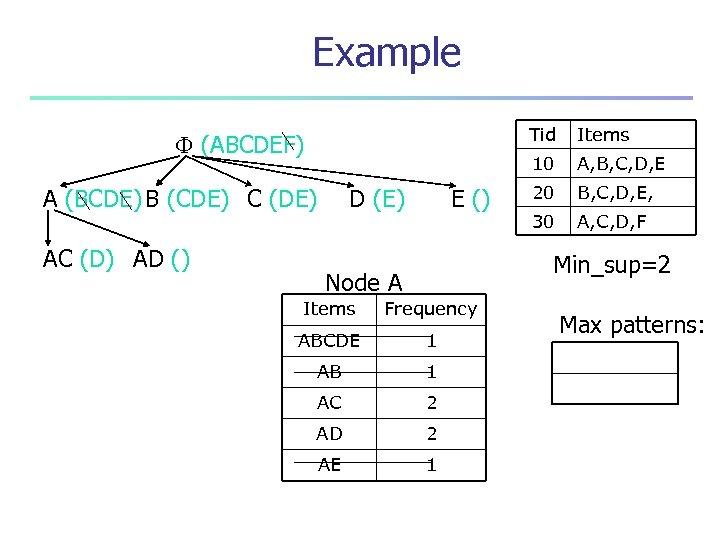 Example Tid A (BCDE) B (CDE) C (DE) AC (D) AD () D (E)