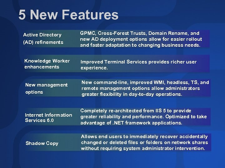 5 New Features Active Directory (AD) refinements GPMC, Cross-Forest Trusts, Domain Rename, and new