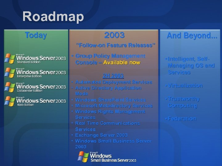 "Roadmap Today 2003 And Beyond… ""Follow-on Feature Releases"" • Group Policy Management Console –"
