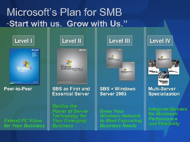 "Microsoft's Plan for SMB Start with us. Grow with Us. "" "" Level I"