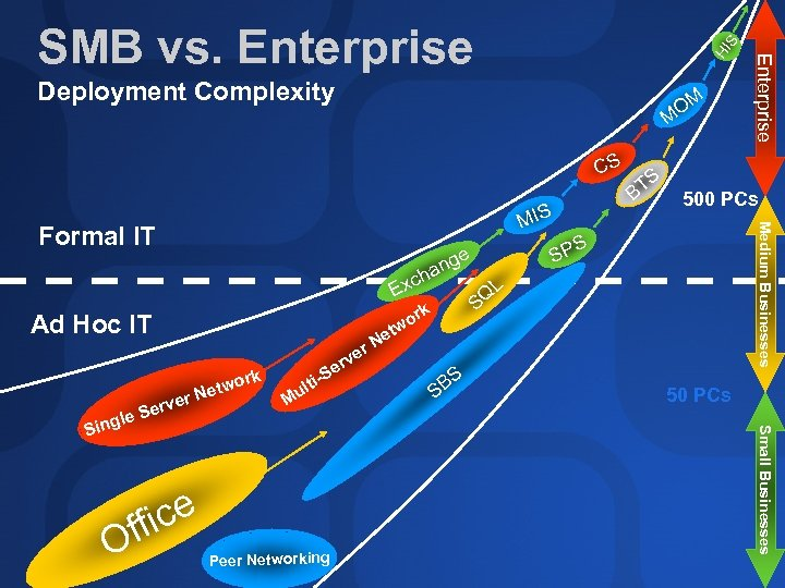 Deployment Complexity OM M CS Formal IT ge an xch E Ad Hoc IT
