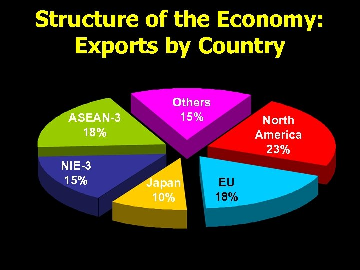 Structure of the Economy: Exports by Country ASEAN-3 18% NIE-3 15% Others 15% Japan