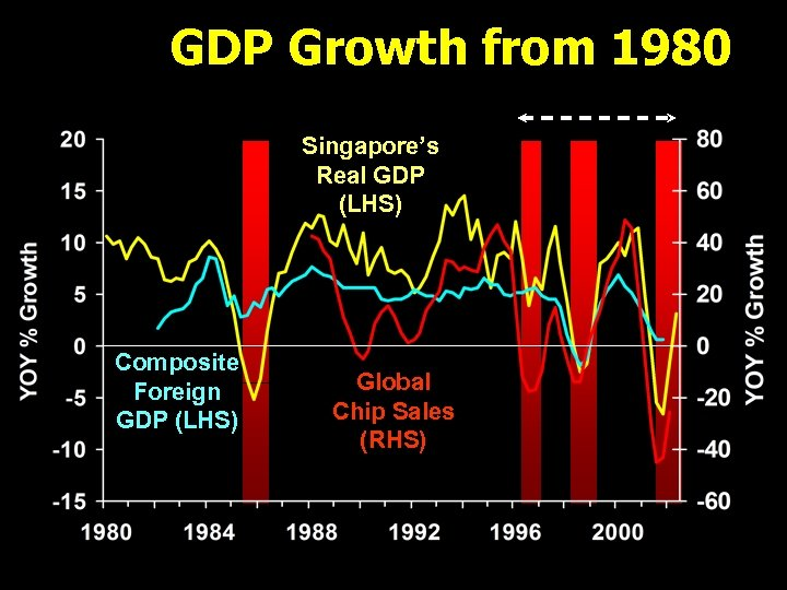GDP Growth from 1980 Singapore's Real GDP (LHS) Composite Foreign GDP (LHS) Global Chip