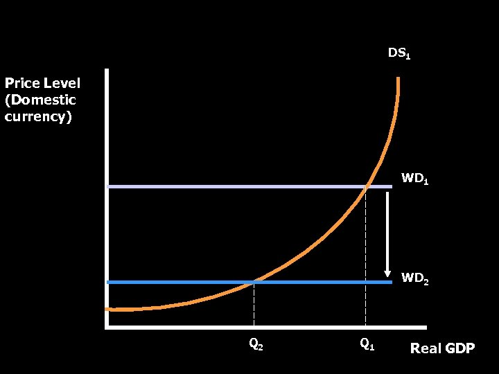 World Demand-Domestic Supply Curve DS 1 Price Level (Domestic currency) WD 1 WD 2