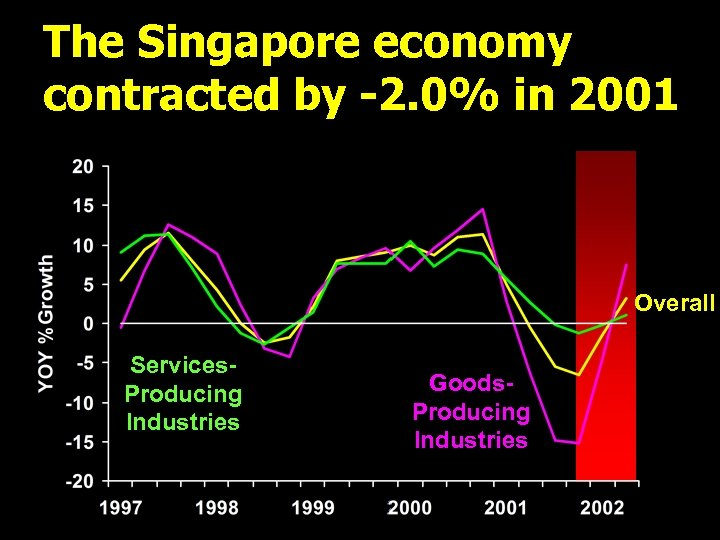 The Singapore economy contracted by -2. 0% in 2001 Overall Services. Producing Industries Goods.