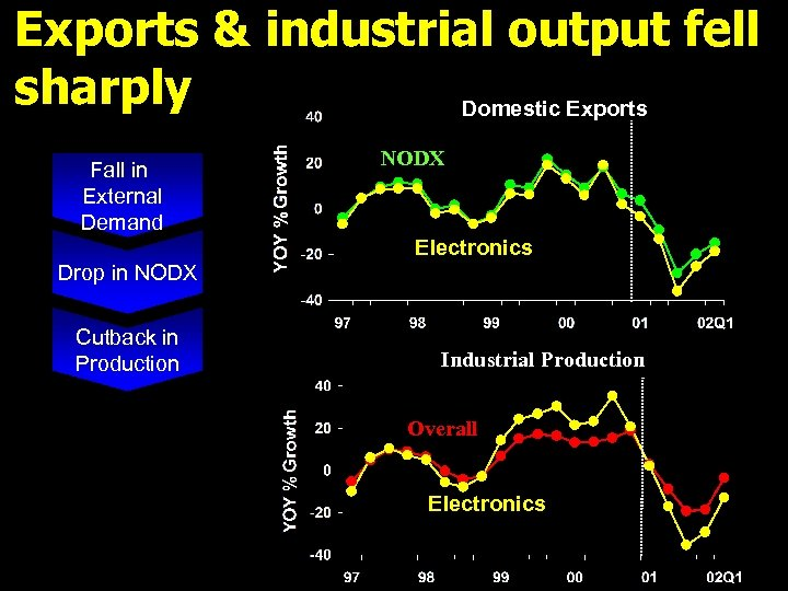 Exports & industrial output fell sharply Domestic Exports Fall in External Demand NODX Electronics