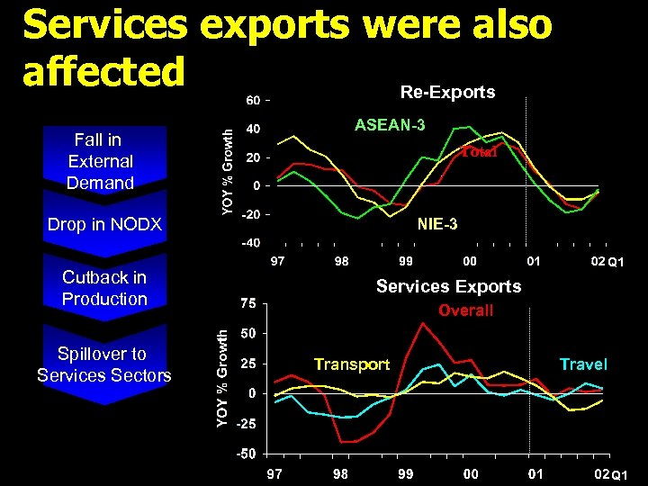 Services exports were also affected Re-Exports Fall in External Demand ASEAN-3 Total Drop in