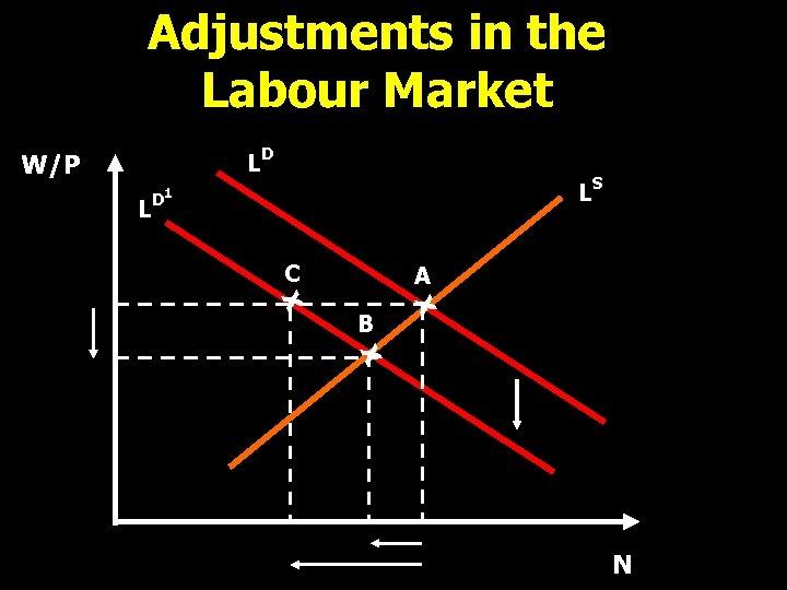 Adjustments in the Labour Market LD W/P LD LS 1 C A X X