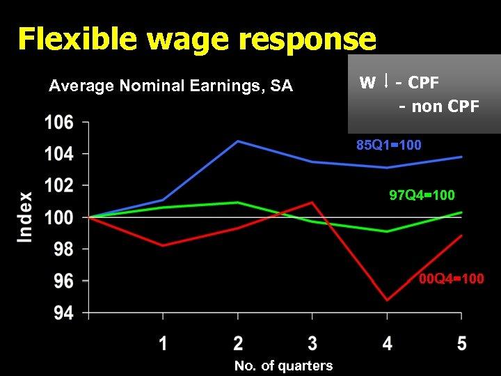 Flexible wage response Average Nominal Earnings, SA W - CPF - non CPF 85
