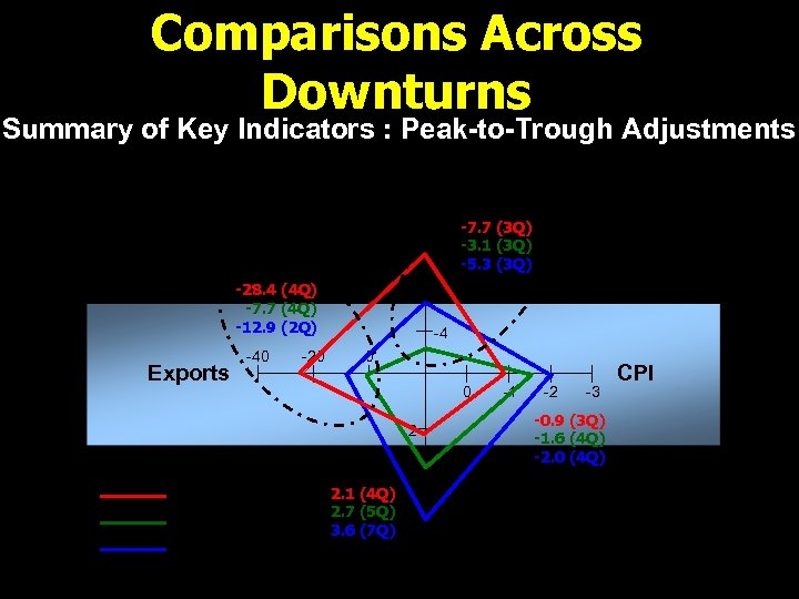 Comparisons Across Downturns Summary of Key Indicators : Peak-to-Trough Adjustments Real GDP -10 -7.