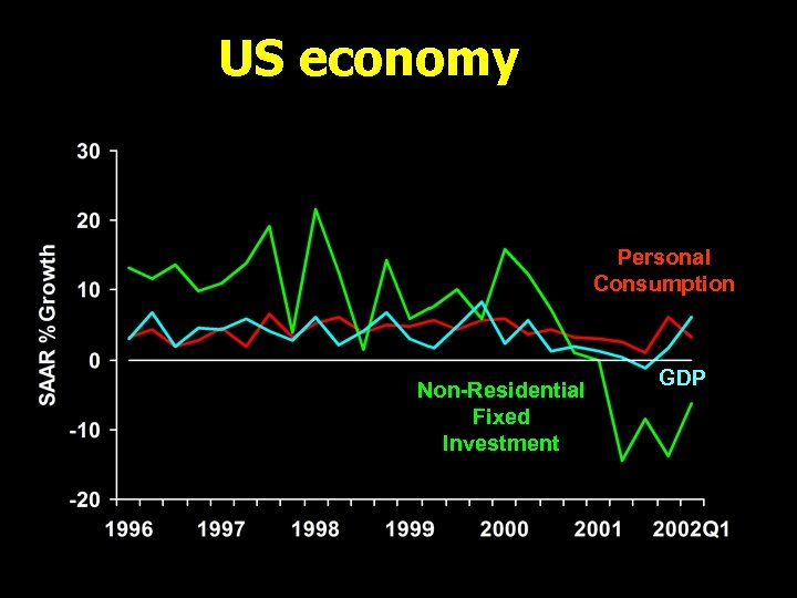 US economy Personal Consumption Non-Residential Fixed Investment GDP