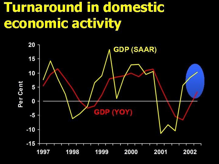 Turnaround in domestic economic activity GDP (SAAR) GDP (YOY)