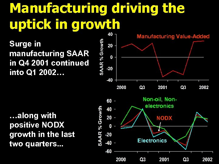 Manufacturing driving the uptick in growth Manufacturing Value-Added Surge in manufacturing SAAR in Q