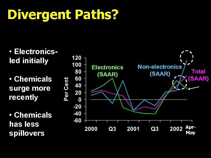 Divergent Paths? • Electronicsled initially • Chemicals surge more recently • Chemicals has less
