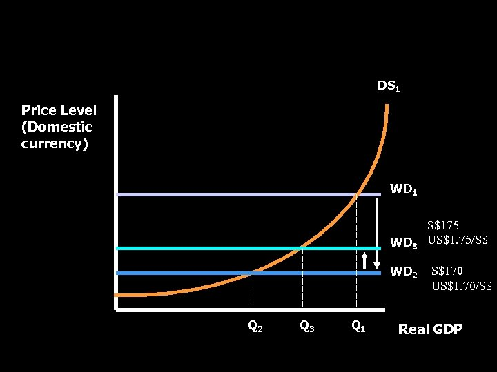 World Demand-Domestic Supply Curve DS 1 Price Level (Domestic currency) WD 1 WD 3