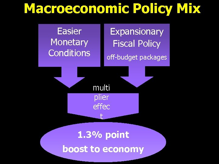 Macroeconomic Policy Mix Easier Monetary Conditions Expansionary Fiscal Policy off-budget packages multi plier effec